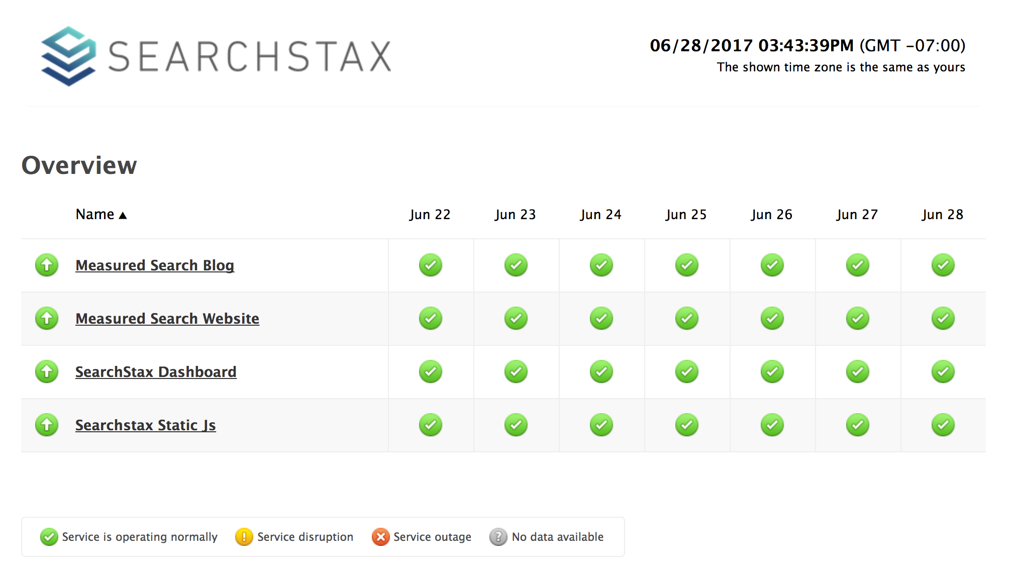 SearchStax Uptime Status Page