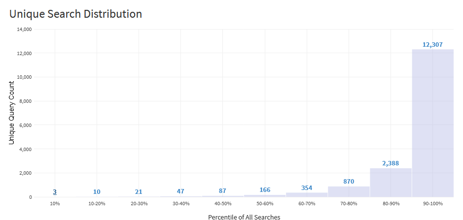 Unique Search Distribution graph from SearchStax