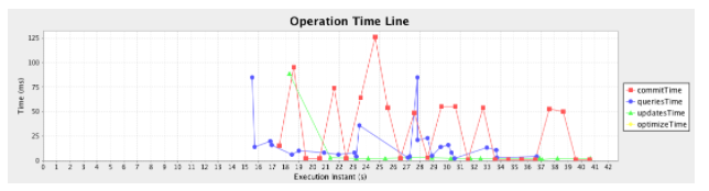 Cold Solr Performance Graph