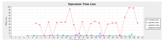 Warm Solr Performance Graph