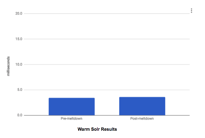 Pre and Post Meltdown Warm Solr Performance