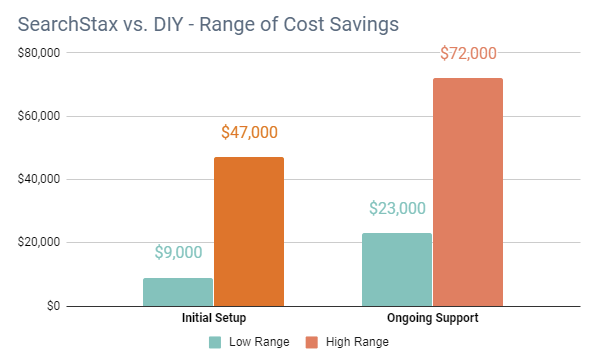 Managed Solr Search vs DIY - Range of Cost Savings