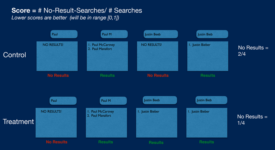 SearchStax A/B Testing