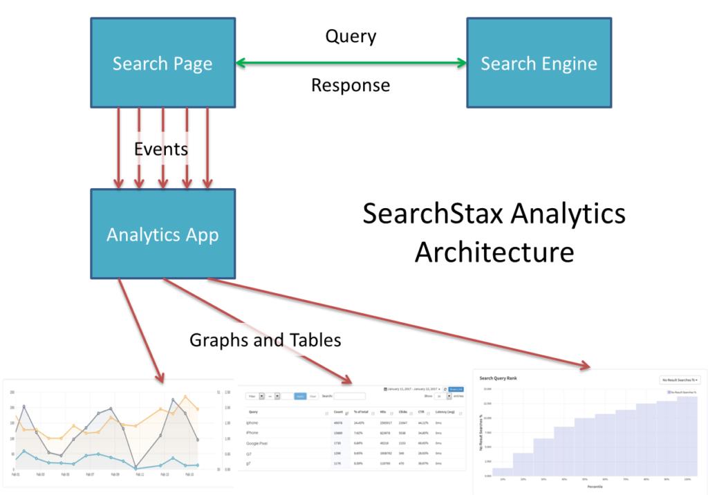 SearchStax Analytics Architecture