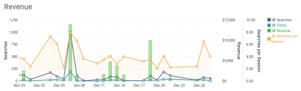 SearchStax Analytics Overview Graph